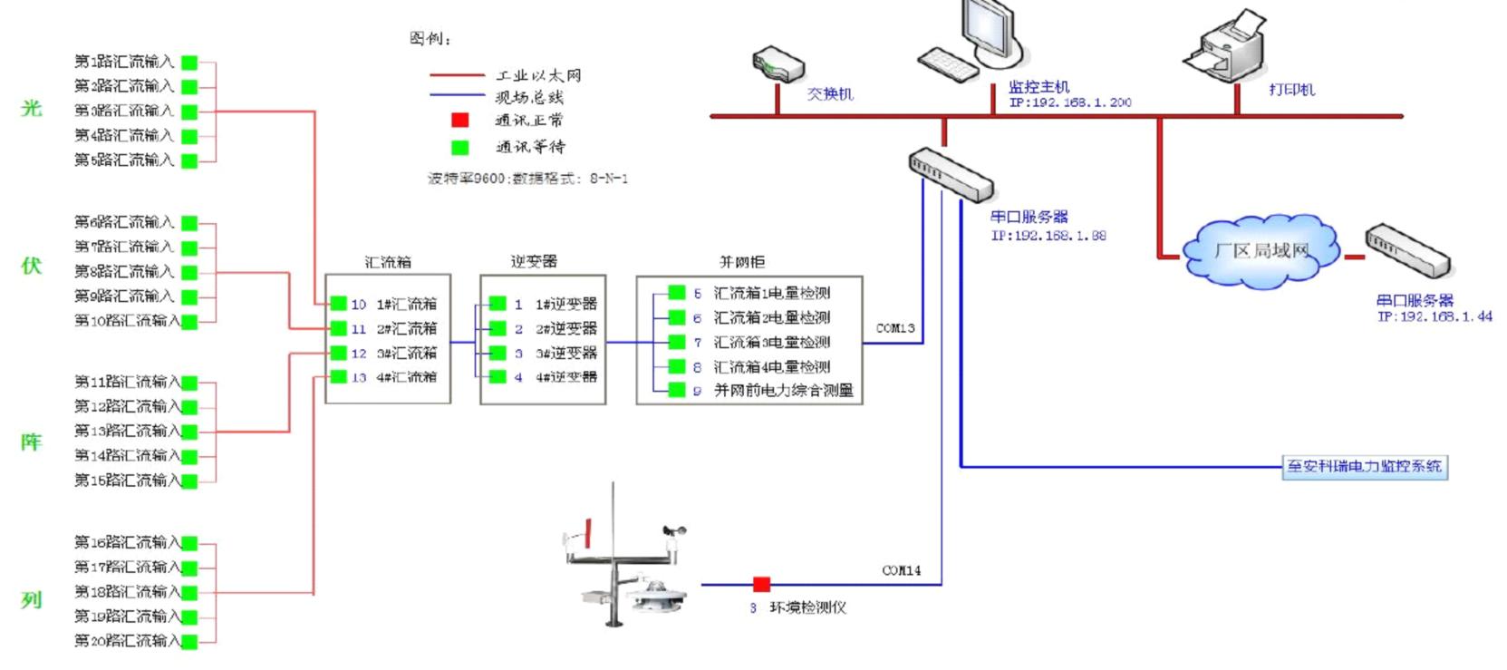 光伏发电监控物联网系统
